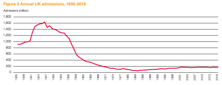Annual UK Cinema Admissions, 1935-2018